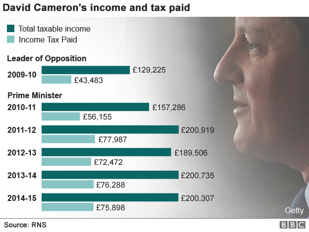 _89160436_david_cameron_income_tax_624v6