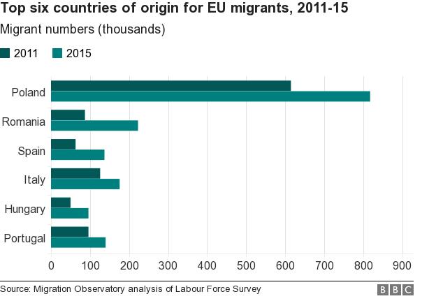 _89209920_chart_eumigrants