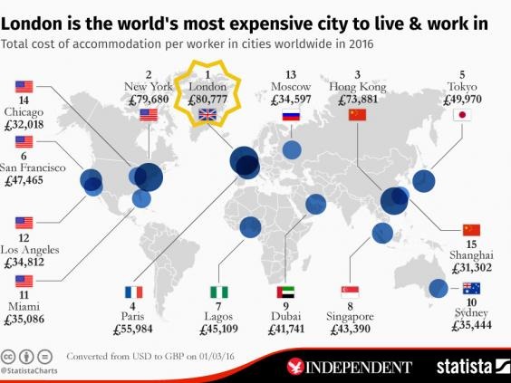 Most-expensive-city-live-work
