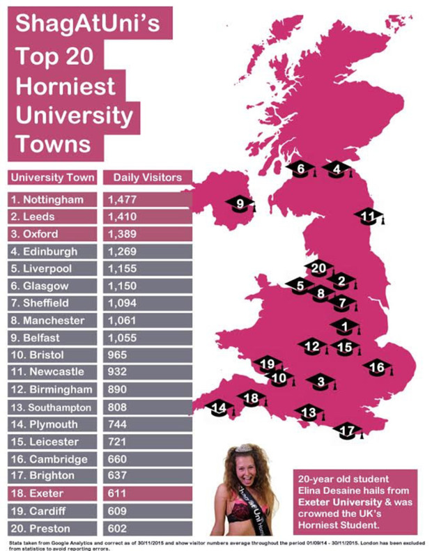 Infographic showing the top 20 horniest univesity towns in the UK. See SWNS story SWSHAG; Nottingham has been named the horniest student town in Britain - closely followed by the brainboxes in Oxford. Casual sex site www.ShagAtUni.com analysed usage and discovered that 1,477 people log on every day in the East Midlands town. Leeds is a close second - where 1,410 randy students log on every day looking for a no-strings fling - while Oxford comes in third with 1,389 daily users. Edinburgh, Liverpool, Glasgow, Sheffield, Manchester, Belfast and Bristol complete the top 10.  Cambridge came in a lowly 16th, while Exeter - home to Elina Desaine, 20, who infamously won Shag At Uni's Horniest Student competition in 2013 - was ranked 18th.