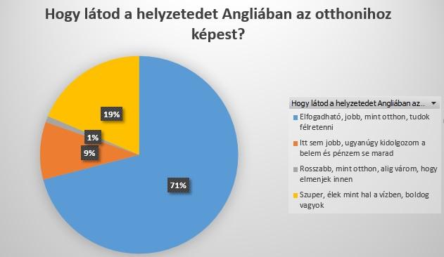 angliai-magyarok-helyzet
