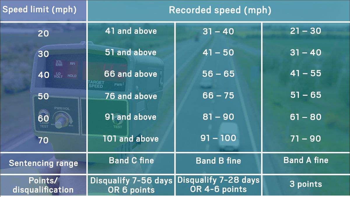 aw-speeding-table-chart
