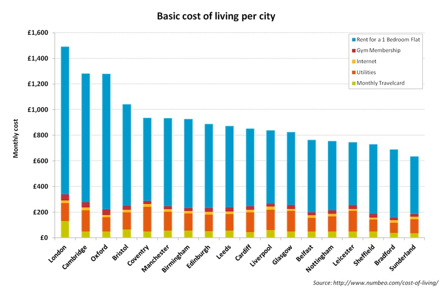 basic_cost_of_livinlg_per_city